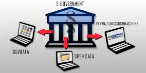E-Government-Gesetz