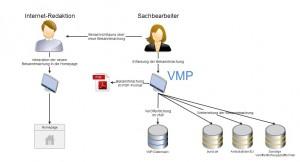 Bekanntmachungen VMP_alt