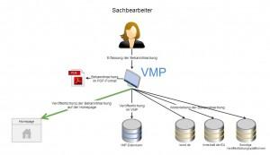 Bekanntmachungen VMP_neu