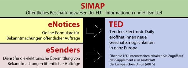 Überblick EU-Bekanntmachungen