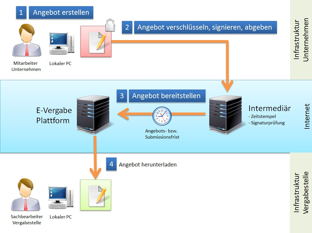 Informationsfluss E-Vergabeplattform