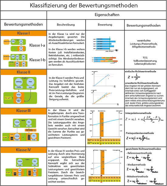 Klassifizierung Bewertungsmethoden