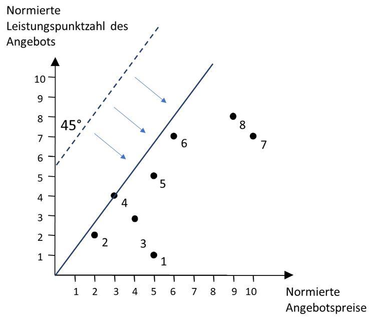 Grafik 1 - konstante Skaleneffekte