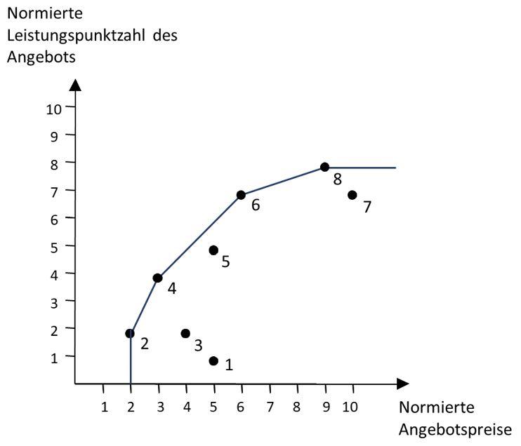 Grafik - 2 variable Skaleneffekte