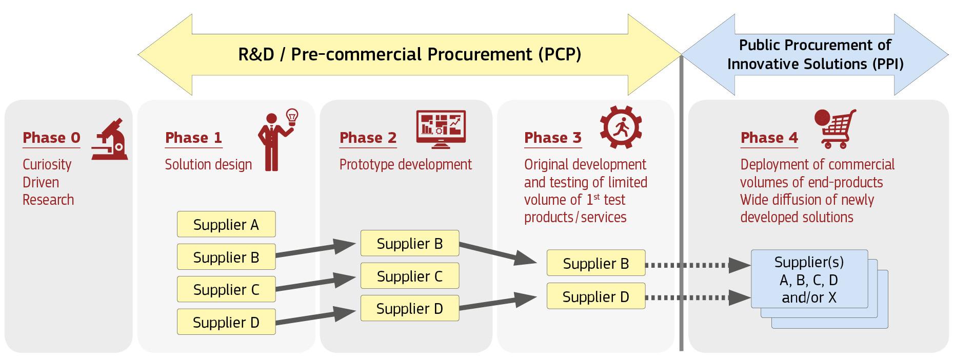 Beschaffung von Innovationen mittels PCP und PPI